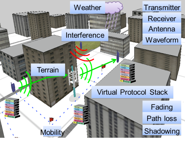 Major Factors Affecting Wireless Communication in an Urban Environment
